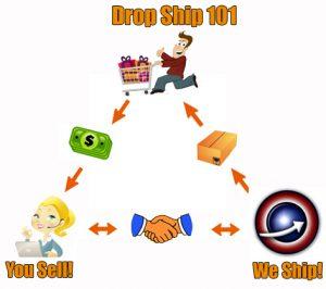 Dropshipping Process