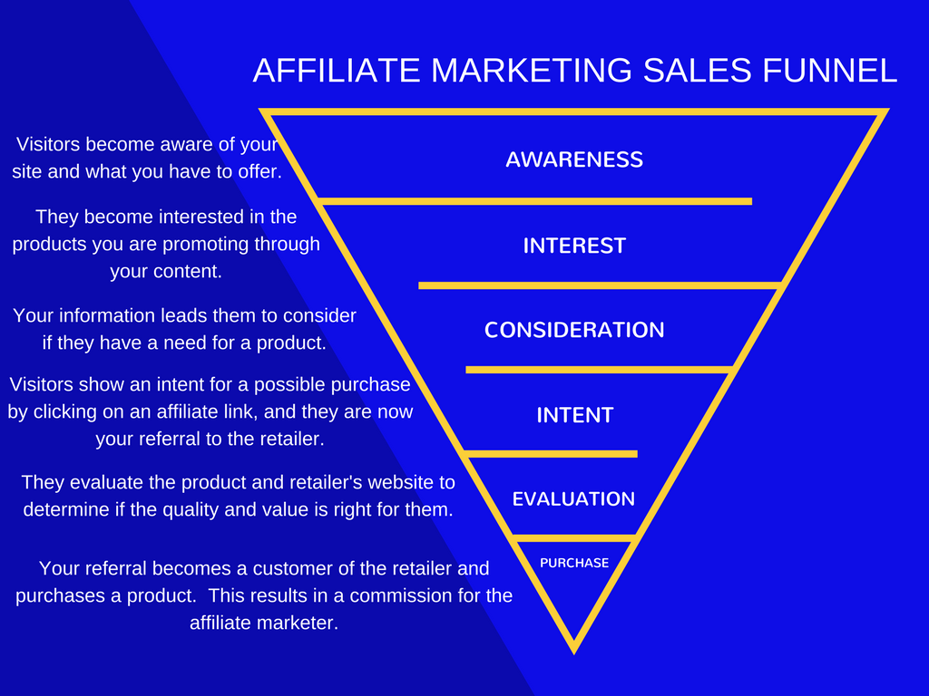 Affiliate Marketing Sales Funnel