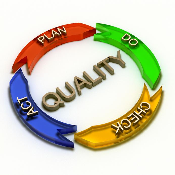 Quality--plan, do, check, act